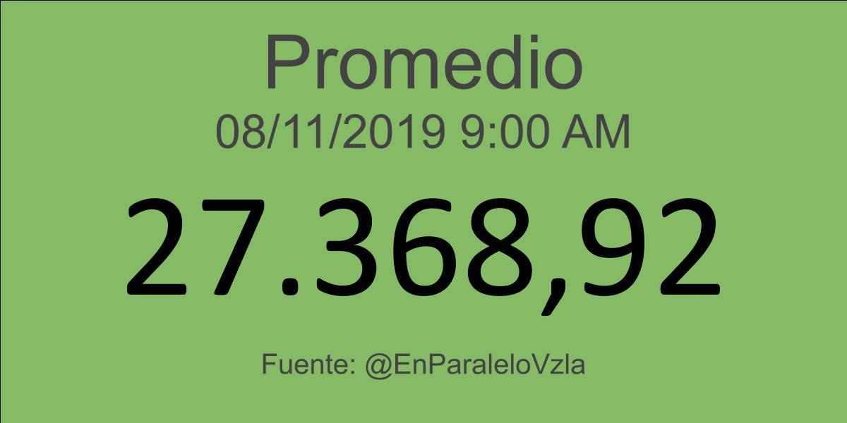 Indicadores Económicos Venezuela 08/11/2019 09:00 am