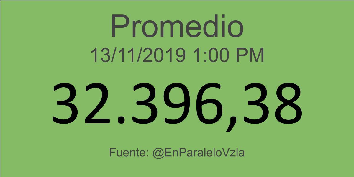 Indicadores Económicos Venezuela 13/11/2019 09:00 am