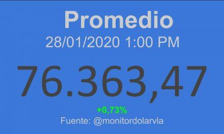 Indicadores Económicos Venezuela 28/01/2020 01:00 pm