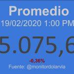 Indicadores Económicos Venezuela 19/02/2020 01:00 pm