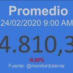 Indicadores Económicos Venezuela 24/02/2020 09:00 am