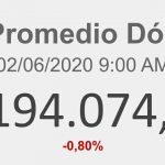 Indicadores Económicos Venezuela 02/06/2020 9:00 AM