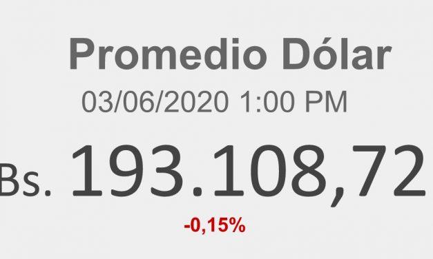 Indicadores Económicos Venezuela 03/06/2020 1:00 PM