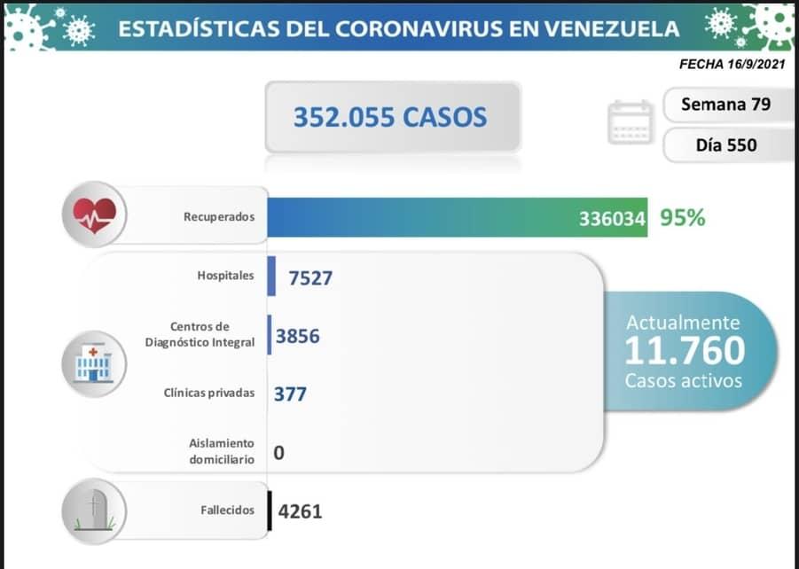 Venezuela casos covid